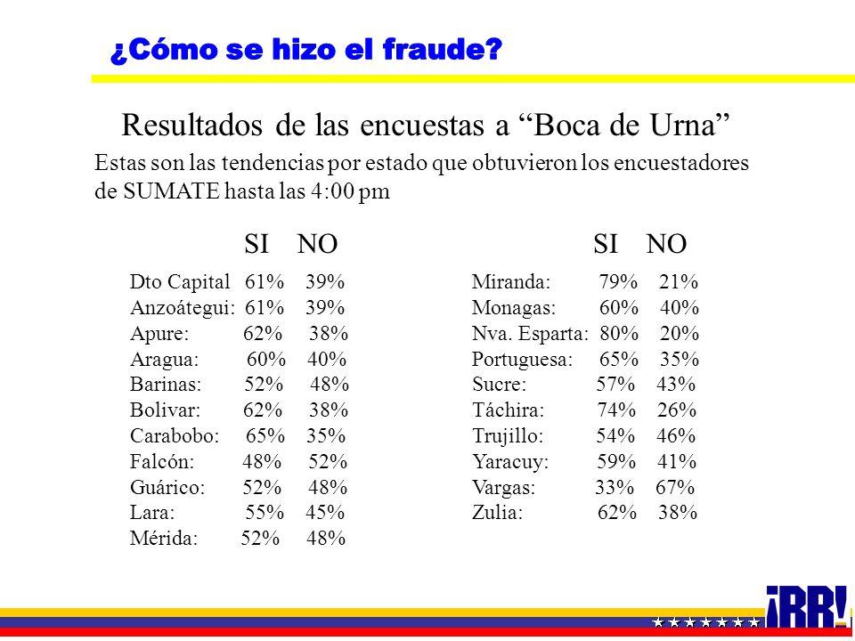 Dto Capital 61% 39% Anzoátegui: 61% 39% Apure: 62% 38% Aragua: 60% 40% Barinas: 52% 48% Bolivar: 62% 38% Carabobo: 65% 35% Falcón: 48% 52% Guárico: 52