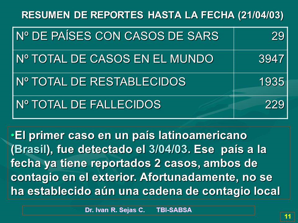 Dr. Ivan R. Sejas C. TBI-SABSA 11 RESUMEN DE REPORTES HASTA LA FECHA (21/04/03) Nº DE PAÍSES CON CASOS DE SARS 29 Nº TOTAL DE CASOS EN EL MUNDO 3947 N