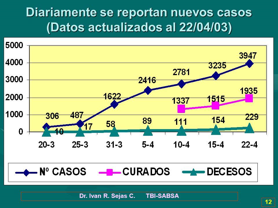 Dr. Ivan R. Sejas C. TBI-SABSA 12 Diariamente se reportan nuevos casos (Datos actualizados al 22/04/03)