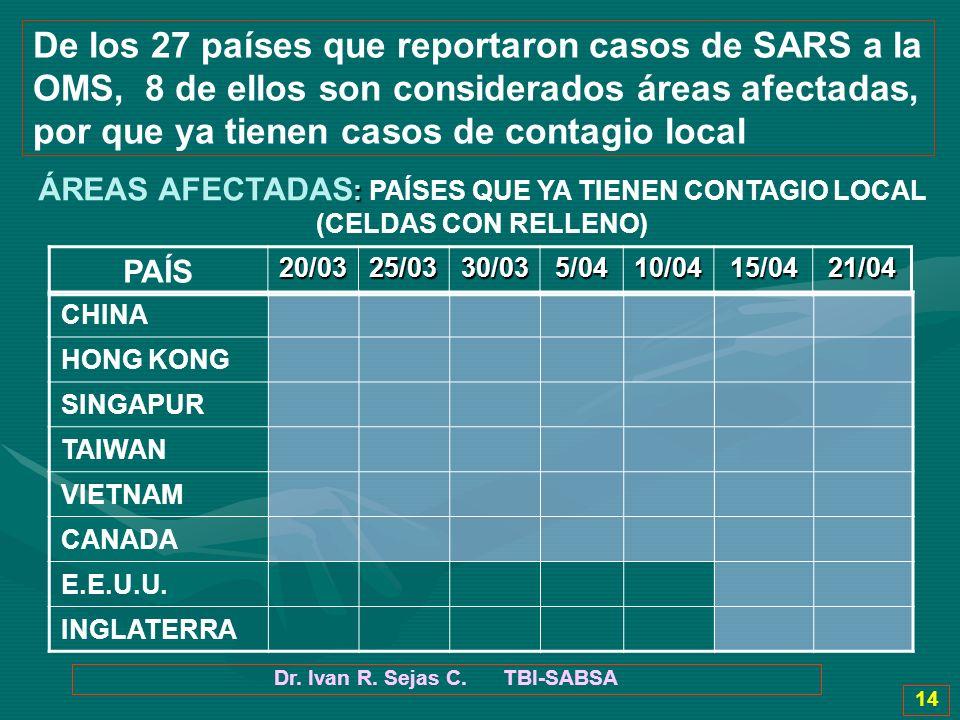 Dr. Ivan R. Sejas C. TBI-SABSA 14 De los 27 países que reportaron casos de SARS a la OMS, 8 de ellos son considerados áreas afectadas, por que ya tien