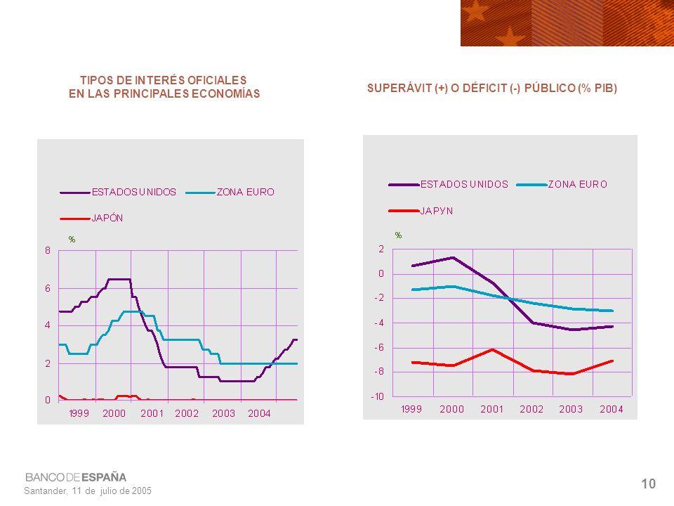 Santander, 11 de julio de 2005 10 TIPOS DE INTERÉS OFICIALES EN LAS PRINCIPALES ECONOMÍAS SUPERÁVIT (+) O DÉFICIT (-) PÚBLICO (% PIB)
