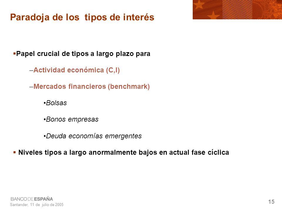 Santander, 11 de julio de 2005 15 Paradoja de los tipos de interés Papel crucial de tipos a largo plazo para –Actividad económica (C,I) –Mercados financieros (benchmark) Bolsas Bonos empresas Deuda economías emergentes Niveles tipos a largo anormalmente bajos en actual fase cíclica