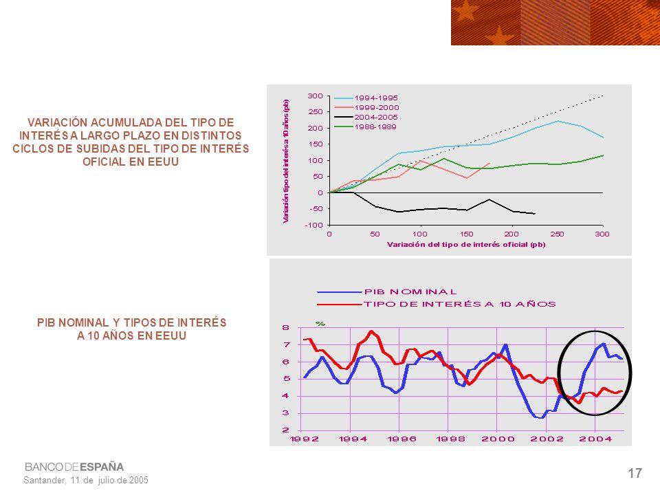 Santander, 11 de julio de 2005 17 VARIACIÓN ACUMULADA DEL TIPO DE INTERÉS A LARGO PLAZO EN DISTINTOS CICLOS DE SUBIDAS DEL TIPO DE INTERÉS OFICIAL EN EEUU PIB NOMINAL Y TIPOS DE INTERÉS A 10 AÑOS EN EEUU