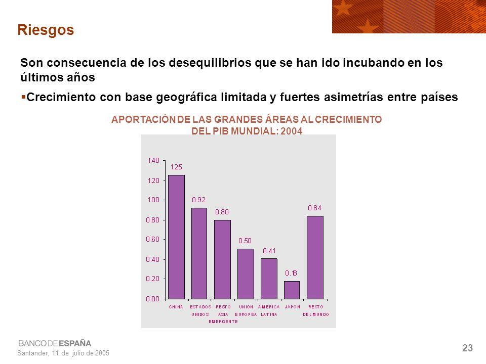 Santander, 11 de julio de 2005 23 Riesgos Crecimiento con base geográfica limitada y fuertes asimetrías entre países APORTACIÓN DE LAS GRANDES ÁREAS AL CRECIMIENTO DEL PIB MUNDIAL: 2004 Son consecuencia de los desequilibrios que se han ido incubando en los últimos años