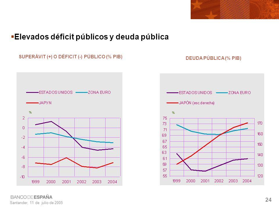 Santander, 11 de julio de 2005 24 Elevados déficit públicos y deuda pública SUPERÁVIT (+) O DÉFICIT (-) PÚBLICO (% PIB) DEUDA PÚBLICA (% PIB)