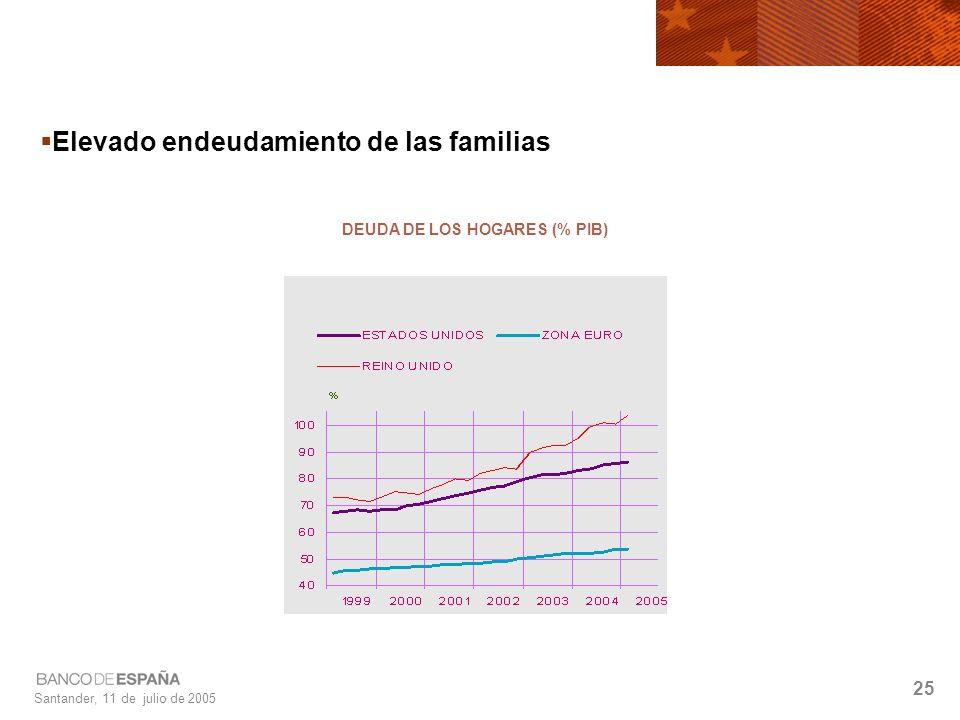 Santander, 11 de julio de 2005 25 Elevado endeudamiento de las familias DEUDA DE LOS HOGARES (% PIB)