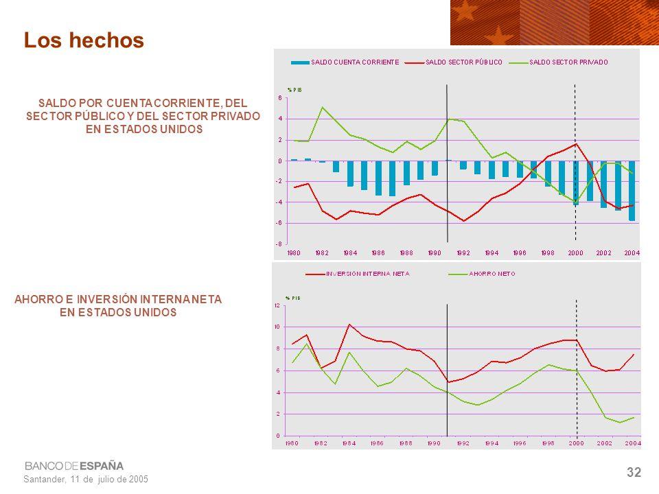 Santander, 11 de julio de 2005 32 Los hechos SALDO POR CUENTA CORRIENTE, DEL SECTOR PÚBLICO Y DEL SECTOR PRIVADO EN ESTADOS UNIDOS AHORRO E INVERSIÓN INTERNA NETA EN ESTADOS UNIDOS