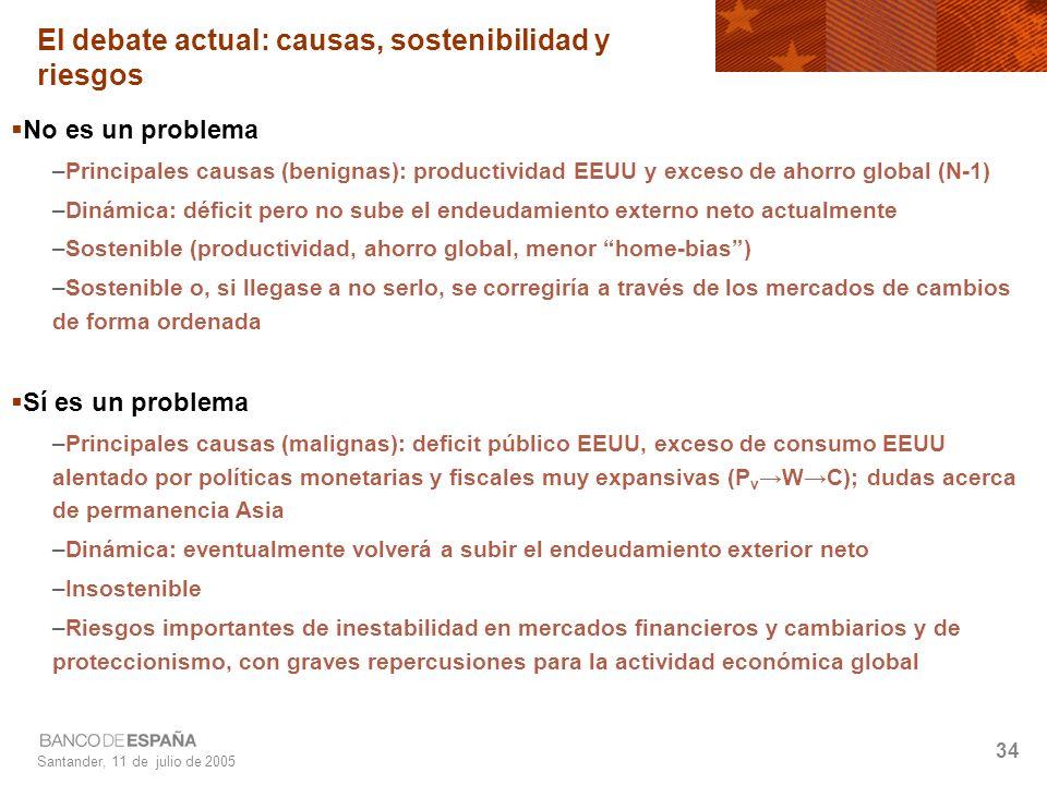 Santander, 11 de julio de 2005 34 El debate actual: causas, sostenibilidad y riesgos No es un problema –Principales causas (benignas): productividad EEUU y exceso de ahorro global (N-1) –Dinámica: déficit pero no sube el endeudamiento externo neto actualmente –Sostenible (productividad, ahorro global, menor home-bias) –Sostenible o, si llegase a no serlo, se corregiría a través de los mercados de cambios de forma ordenada Sí es un problema –Principales causas (malignas): deficit público EEUU, exceso de consumo EEUU alentado por políticas monetarias y fiscales muy expansivas (P v WC); dudas acerca de permanencia Asia –Dinámica: eventualmente volverá a subir el endeudamiento exterior neto –Insostenible –Riesgos importantes de inestabilidad en mercados financieros y cambiarios y de proteccionismo, con graves repercusiones para la actividad económica global