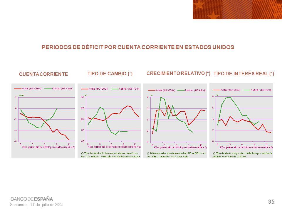 Santander, 11 de julio de 2005 35 PERIODOS DE DÉFICIT POR CUENTA CORRIENTE EN ESTADOS UNIDOS CUENTA CORRIENTE TIPO DE CAMBIO (*) CRECIMIENTO RELATIVO (*) TIPO DE INTERÉS REAL (*)