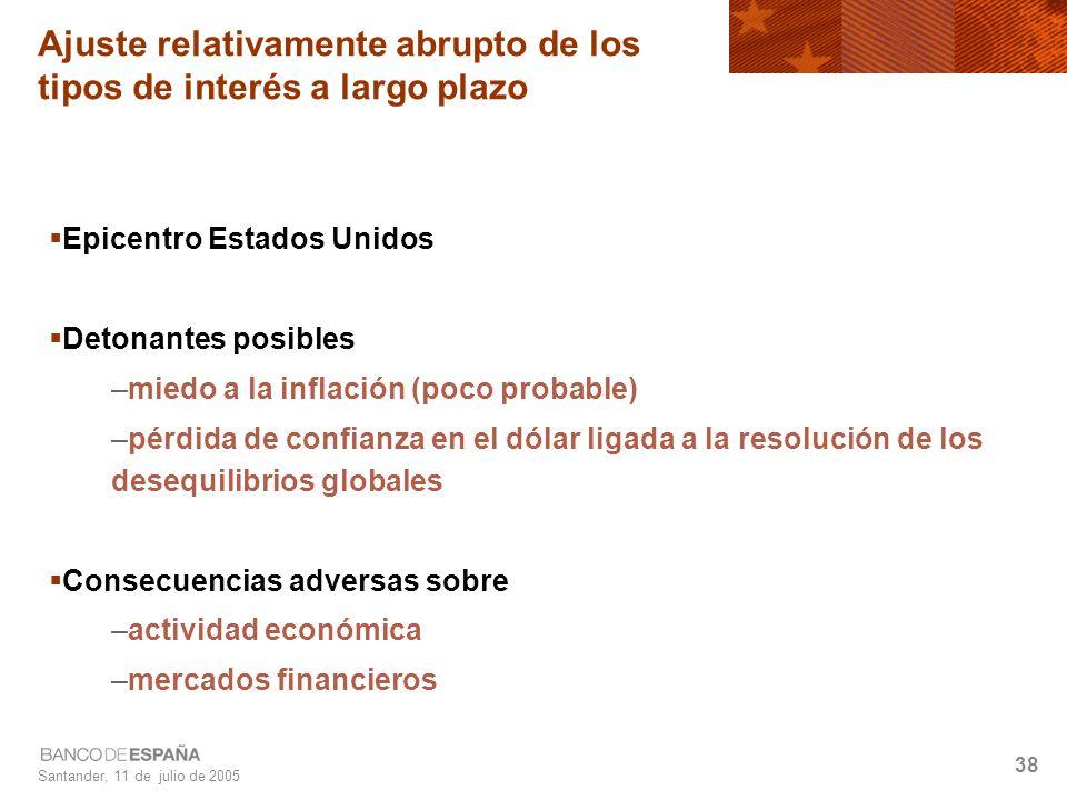 Santander, 11 de julio de 2005 38 Ajuste relativamente abrupto de los tipos de interés a largo plazo Epicentro Estados Unidos Detonantes posibles –miedo a la inflación (poco probable) –pérdida de confianza en el dólar ligada a la resolución de los desequilibrios globales Consecuencias adversas sobre –actividad económica –mercados financieros