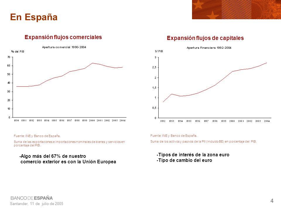 Santander, 11 de julio de 2005 4 En España Expansión flujos comerciales Expansión flujos de capitales Fuente: INE y Banco de España.