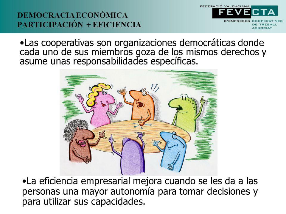 DEMOCRACIA ECONÓMICA PARTICIPACIÓN + EFICIENCIA Las cooperativas son organizaciones democráticas donde cada uno de sus miembros goza de los mismos der