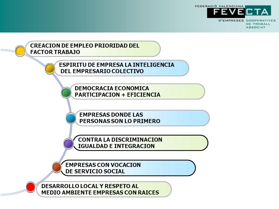 CREACION DE EMPLEO PRIORIDAD DEL FACTOR TRABAJO Las cooperativas, como empresas de trabajo, ofrecen un modelo empresarial para promocionar el autoempleo colectivo.
