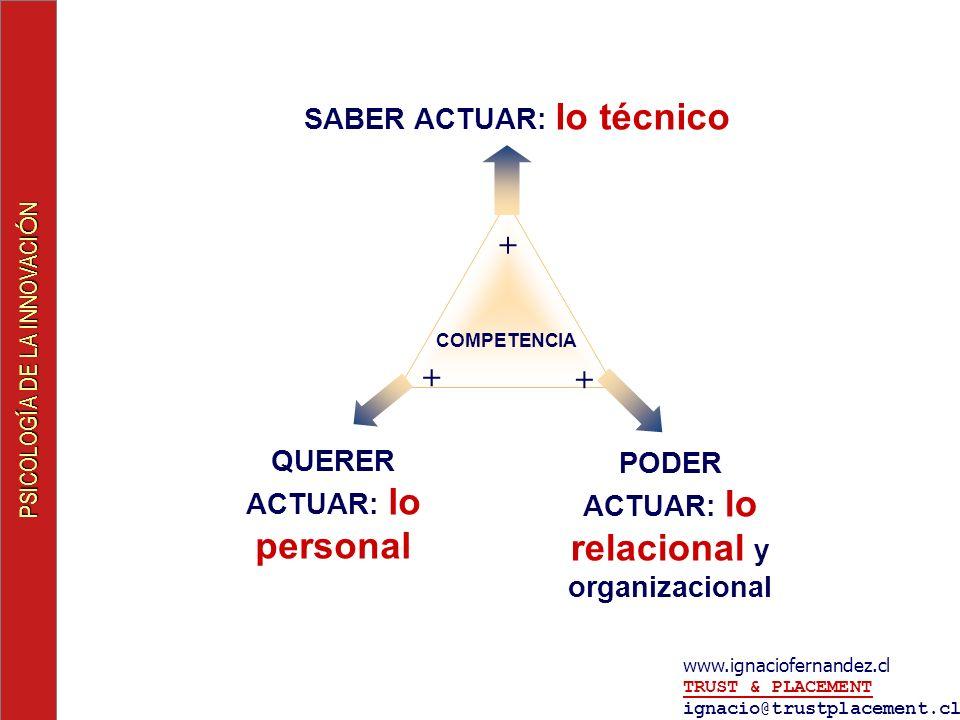 PSICOLOG Í A DE LA INNOVACI Ó N www.ignaciofernandez.cl TRUST & PLACEMENT ignacio@trustplacement.cl TRUST & PLACEMENT COMPETENCIA SABER ACTUAR: lo técnico PODER ACTUAR: lo relacional y organizacional QUERER ACTUAR: lo personal + + +