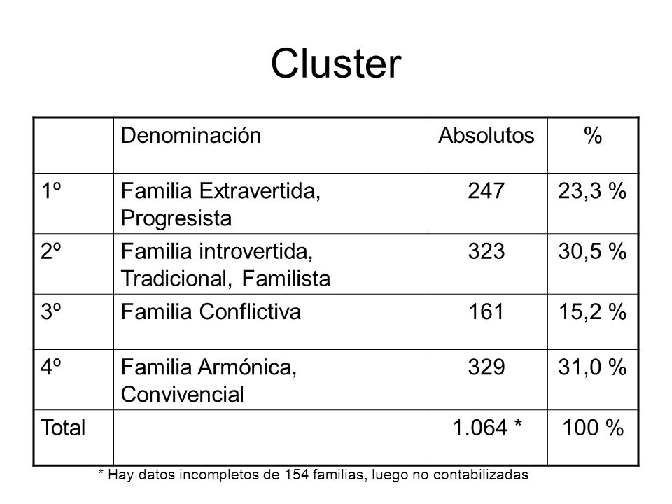 Cluster DenominaciónAbsolutos% 1ºFamilia Extravertida, Progresista 24723,3 % 2ºFamilia introvertida, Tradicional, Familista 32330,5 % 3ºFamilia Confli