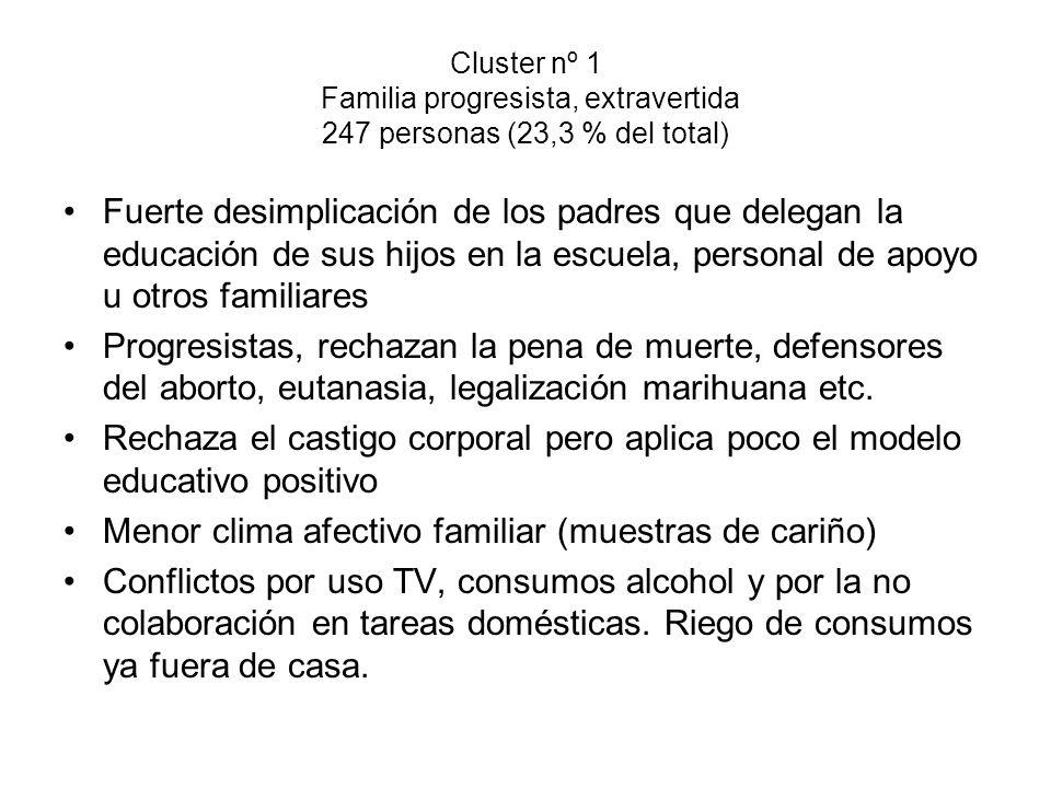 Cluster nº 1 Familia progresista, extravertida 247 personas (23,3 % del total) Fuerte desimplicación de los padres que delegan la educación de sus hij