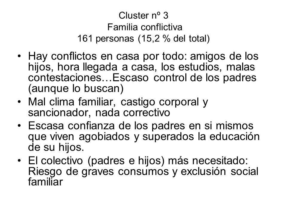 Cluster nº 3 Familia conflictiva 161 personas (15,2 % del total) Hay conflictos en casa por todo: amigos de los hijos, hora llegada a casa, los estudi