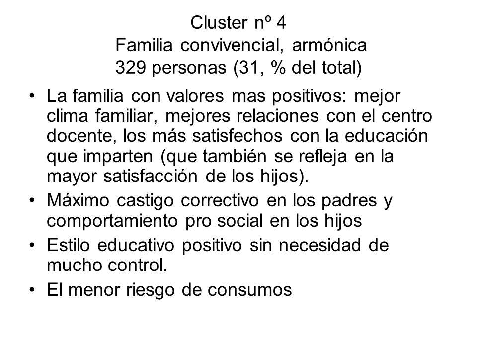 Cluster nº 4 Familia convivencial, armónica 329 personas (31, % del total) La familia con valores mas positivos: mejor clima familiar, mejores relacio