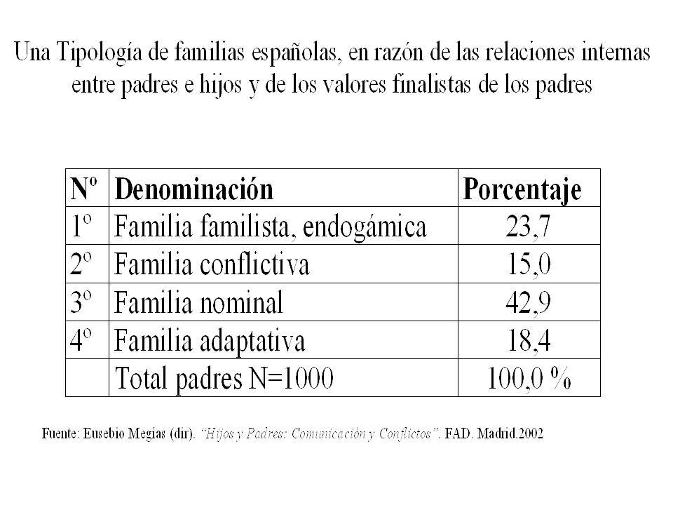 Familista/ Endogámica (24% de familias) Núcleo familiar muy unido y en el que priman las buenas relaciones y la colaboración entre sus miembros.