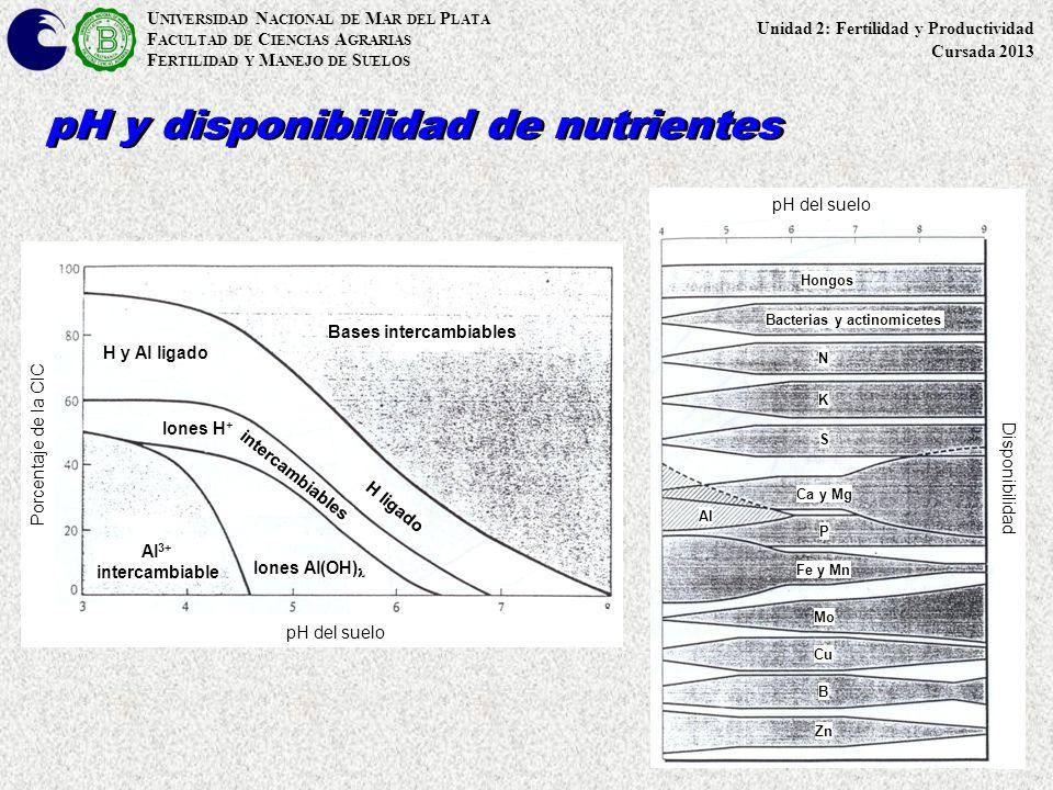 U NIVERSIDAD N ACIONAL DE M AR DEL P LATA F ACULTAD DE C IENCIAS A GRARIAS F ERTILIDAD Y M ANEJO DE S UELOS pH y disponibilidad de nutrientes pH del s