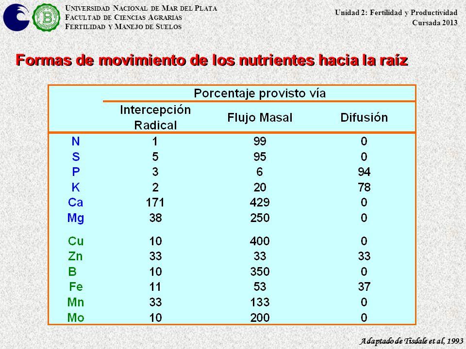 U NIVERSIDAD N ACIONAL DE M AR DEL P LATA F ACULTAD DE C IENCIAS A GRARIAS F ERTILIDAD Y M ANEJO DE S UELOS Formas de movimiento de los nutrientes hac