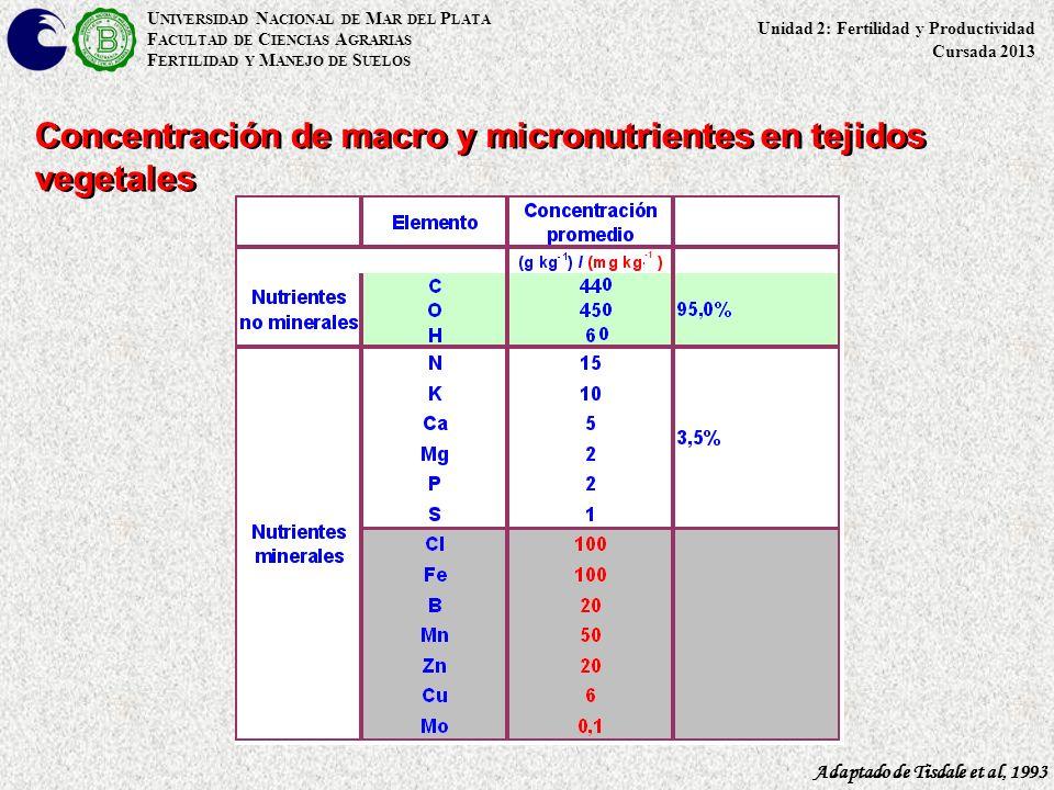 U NIVERSIDAD N ACIONAL DE M AR DEL P LATA F ACULTAD DE C IENCIAS A GRARIAS F ERTILIDAD Y M ANEJO DE S UELOS Concentración de macro y micronutrientes e