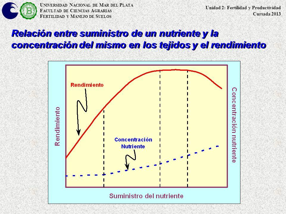 U NIVERSIDAD N ACIONAL DE M AR DEL P LATA F ACULTAD DE C IENCIAS A GRARIAS F ERTILIDAD Y M ANEJO DE S UELOS Relación entre suministro de un nutriente