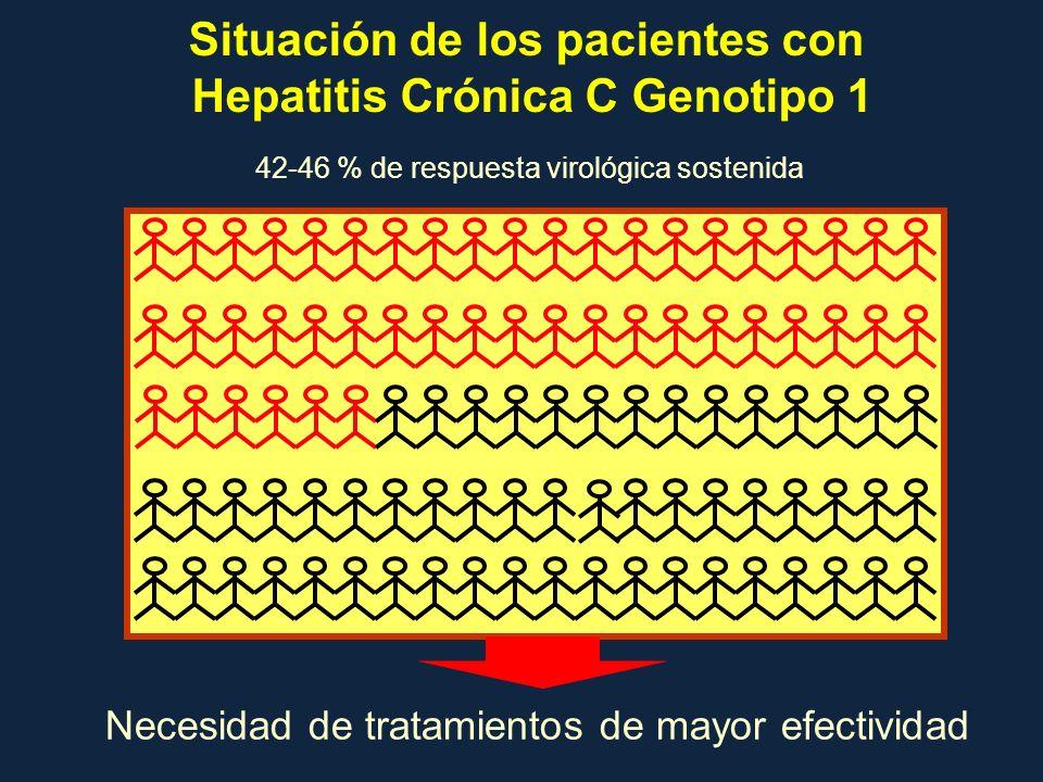 Situación de los pacientes con Hepatitis Crónica C Genotipo 1 Necesidad de tratamientos de mayor efectividad 42-46 % de respuesta virológica sostenida