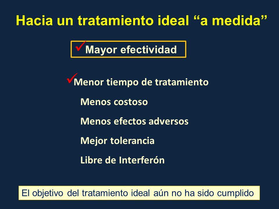 El objetivo del tratamiento ideal aún no ha sido cumplido Hacia un tratamiento ideal a medida Mayor efectividad Menor tiempo de tratamiento Menos cost