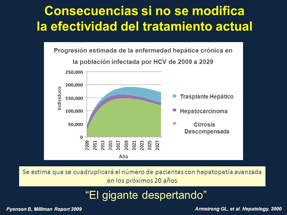 Consecuencias si no se modifica la efectividad del tratamiento actual El gigante despertando Trasplante Hepático Hepatocarcinoma Cirrosis Descompensad