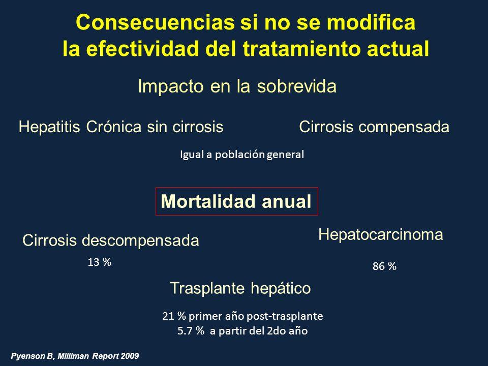 Consecuencias si no se modifica la efectividad del tratamiento actual Impacto en la sobrevida Hepatitis Crónica sin cirrosisCirrosis compensada Igual