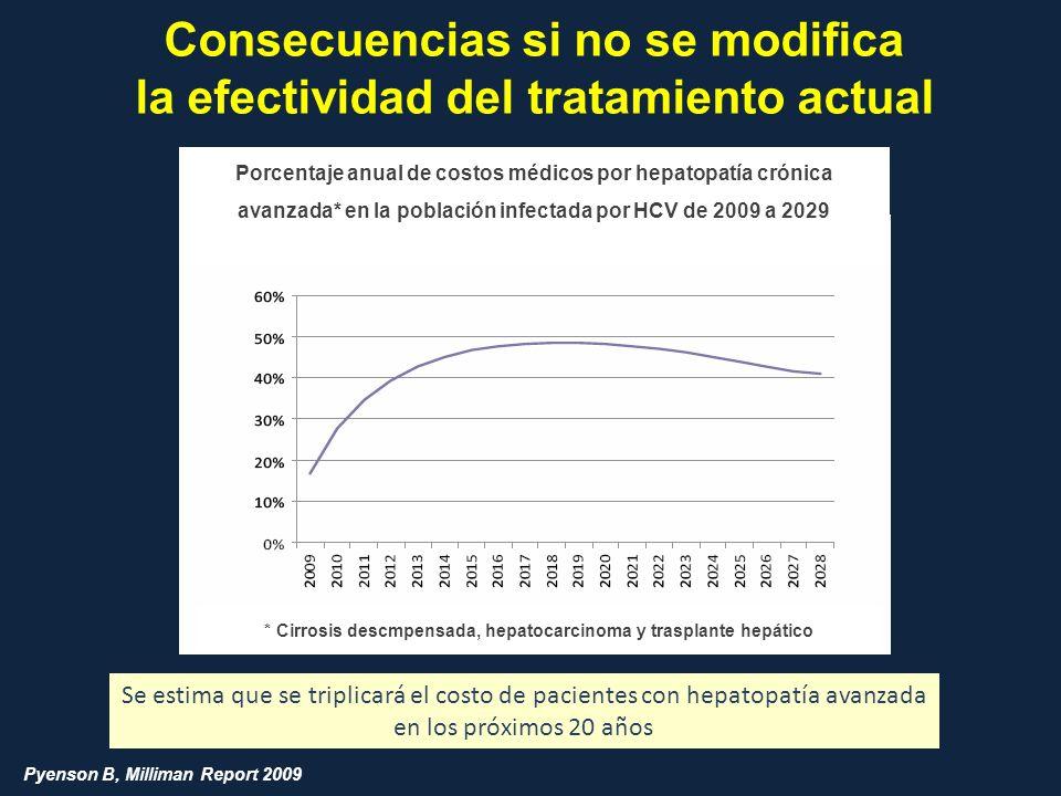 Consecuencias si no se modifica la efectividad del tratamiento actual Porcentaje anual de costos médicos por hepatopatía crónica avanzada* en la pobla
