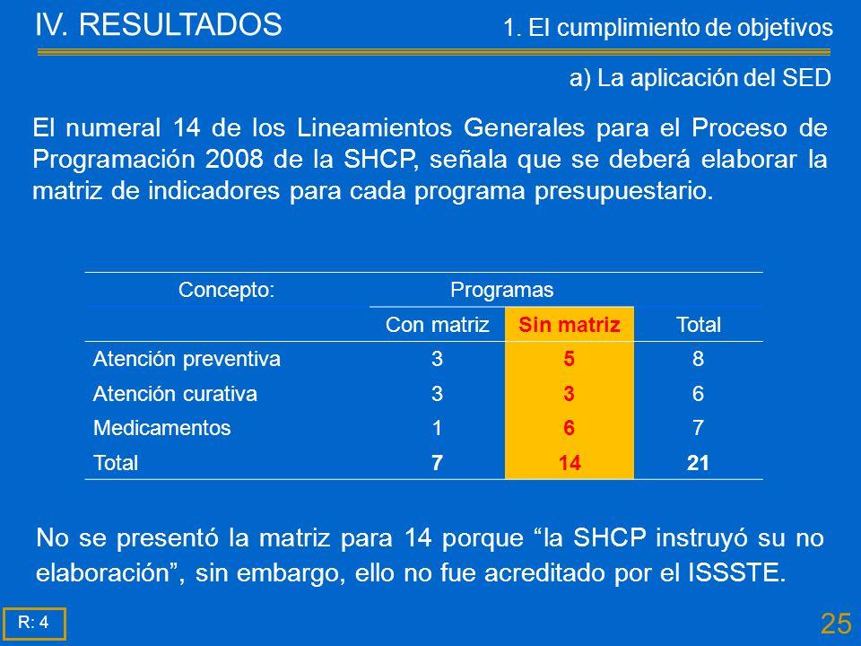 25 No se presentó la matriz para 14 porque la SHCP instruyó su no elaboración, sin embargo, ello no fue acreditado por el ISSSTE.