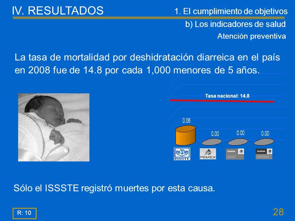 28 R: 10 La tasa de mortalidad por deshidratación diarreica en el país en 2008 fue de 14.8 por cada 1,000 menores de 5 años.