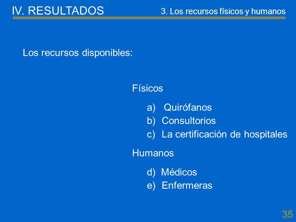 35 Los recursos disponibles: Físicos a) Quirófanos b)Consultorios c)La certificación de hospitales Humanos d) Médicos e)Enfermeras IV.