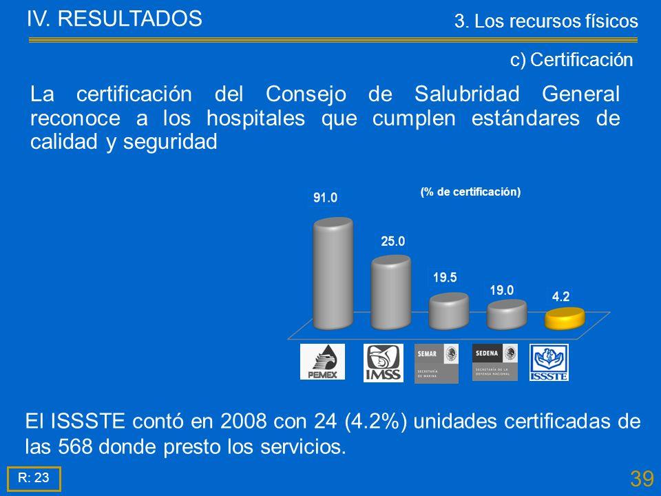 39 El ISSSTE contó en 2008 con 24 (4.2%) unidades certificadas de las 568 donde presto los servicios.