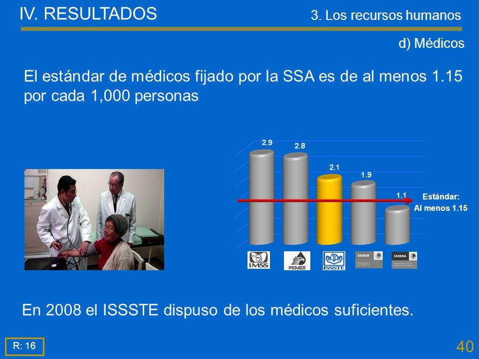40 En 2008 el ISSSTE dispuso de los médicos suficientes.