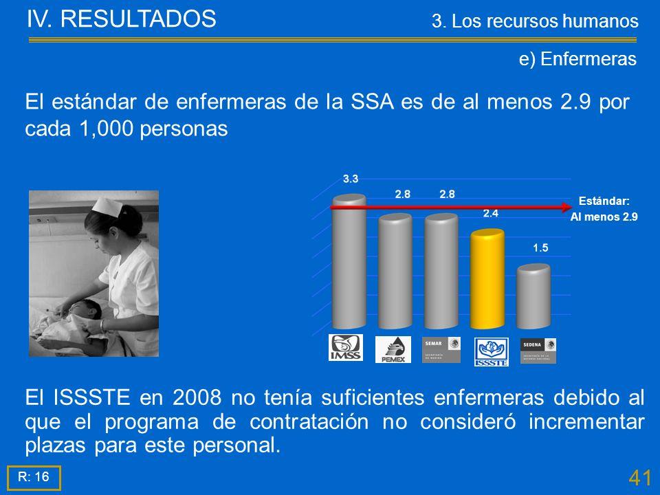 41 El ISSSTE en 2008 no tenía suficientes enfermeras debido al que el programa de contratación no consideró incrementar plazas para este personal.