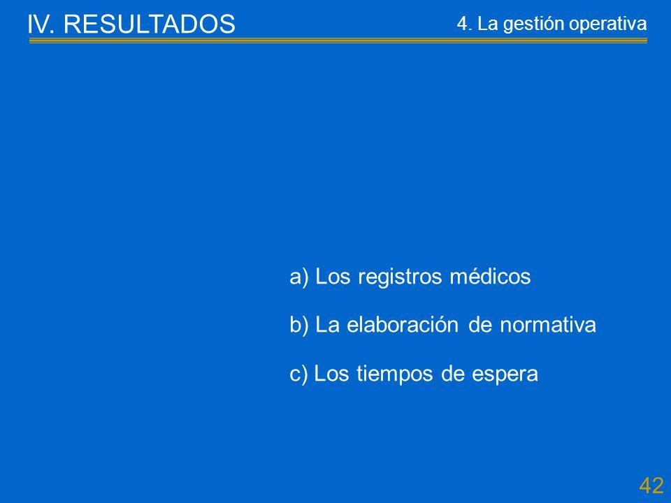 42 a) Los registros médicos b) La elaboración de normativa c) Los tiempos de espera IV.