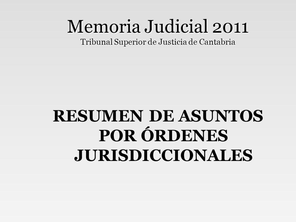 Memoria Judicial 2011 Tribunal Superior de Justicia de Cantabria ORDEN JURISDICCIONAL CIVIL Ingreso -10%, lo que fue aprovechado para mejorar la resolución La relación entre lo que entra y lo que sale alcanzó el 1,09 Los asuntos pendientes -13% IngresadoResuelto Tasa de Resolución En Trámite Sentencias y autos finales 24.88427.1061,0915.99716.106