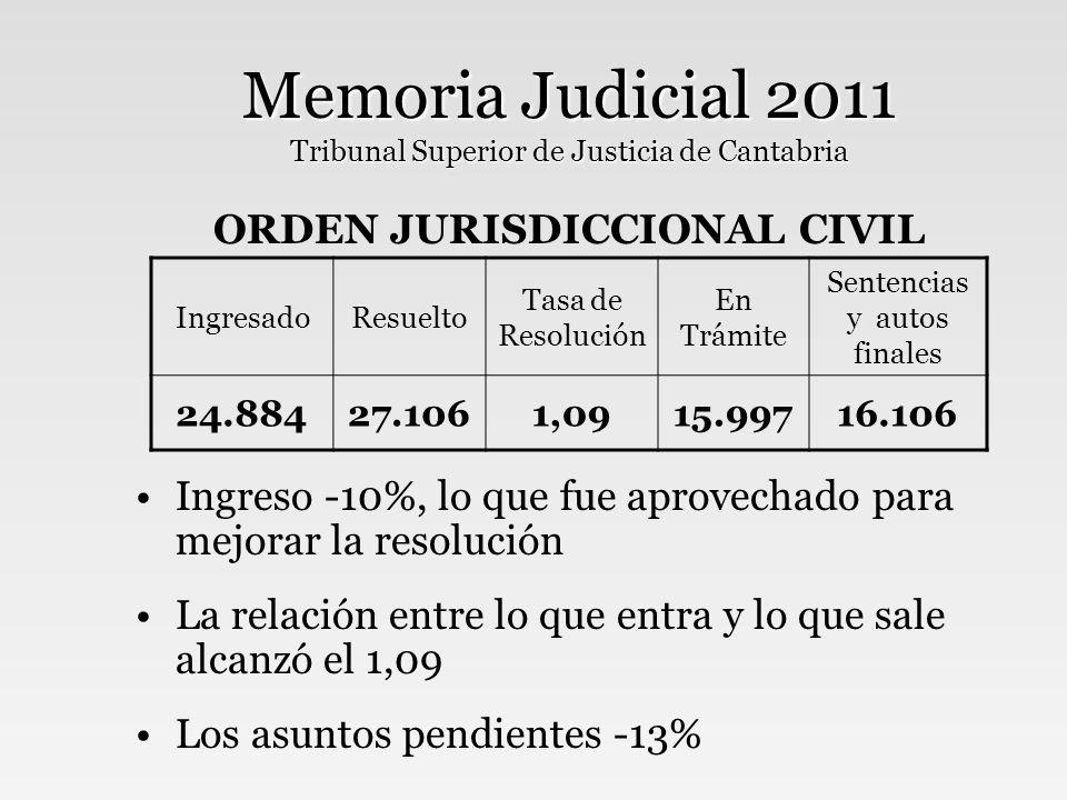 Memoria Judicial 2011 Tribunal Superior de Justicia de Cantabria ORDEN JURISDICCIONAL PENAL Leve descenso del ingreso (- 2,8%) La tasa de resolución apenas varió (de 0,99 a 0,98) Aumentaron las sentencias dictadas un 3% IngresadoResuelto Tasa de Resolución En Trámite Sentencias y autos finales 79.00977.2830,9815.48366.685