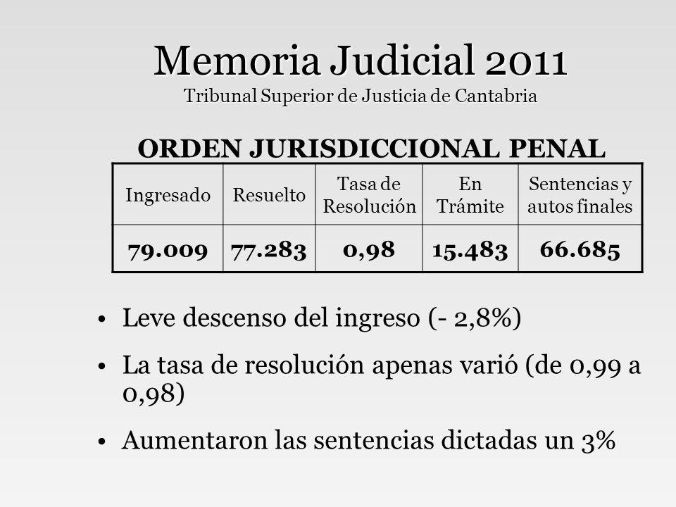 Memoria Judicial 2011 Tribunal Superior de Justicia de Cantabria ORDEN CONTENCIOSO-ADMIVO Única jurisdicción donde crece la entrada, un notable +8,5% Resuelto un +11,7% =pese a más entrada, la tasa mejora de 0,95 a 0,98 La tasa de pendencia (pendientes/resueltos) baja de 0,97 a 0,87 IngresadoResuelto Tasa de Resolución En Trámite Sentencias y autos finales 3.6233.5520,983.0883.483