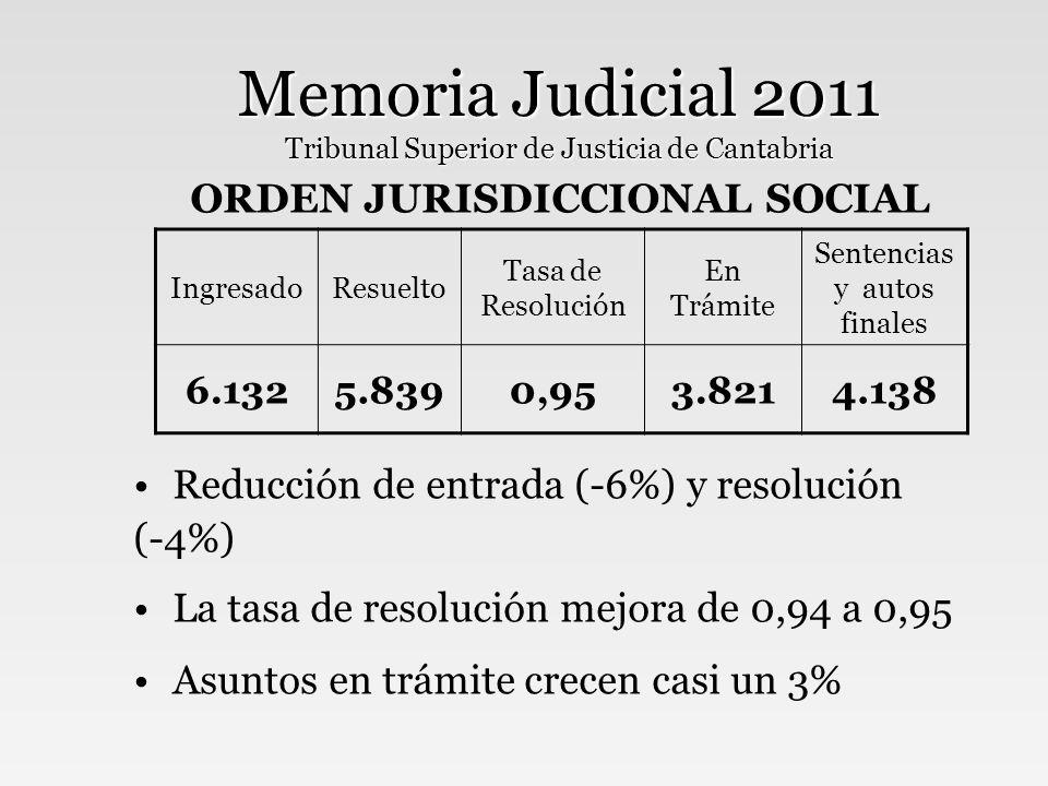 Memoria Judicial 2011 Tribunal Superior de Justicia de Cantabria ORDEN JURISDICCIONAL SOCIAL Reducción de entrada (-6%) y resolución (-4%) La tasa de resolución mejora de 0,94 a 0,95 Asuntos en trámite crecen casi un 3% IngresadoResuelto Tasa de Resolución En Trámite Sentencias y autos finales 6.1325.8390,953.8214.138