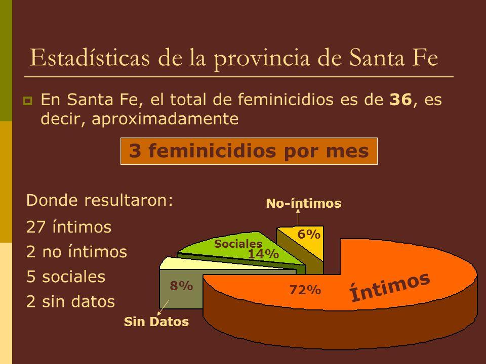 Estadísticas de la provincia de Santa Fe En Santa Fe, el total de feminicidios es de 36, es decir, aproximadamente 3 feminicidios por mes 2 sin datos Donde resultaron: 27 íntimos 2 no íntimos 5 sociales Íntimos Sociales No-íntimos 14% 6% 72% 8% Sin Datos