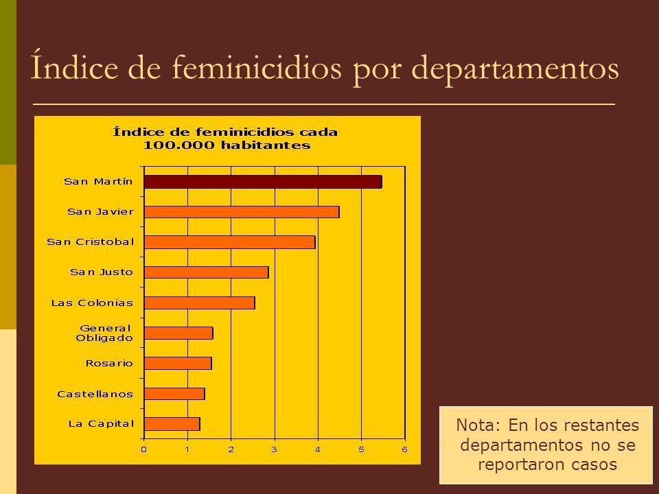 Índice de feminicidios por departamentos Nota: En los restantes departamentos no se reportaron casos