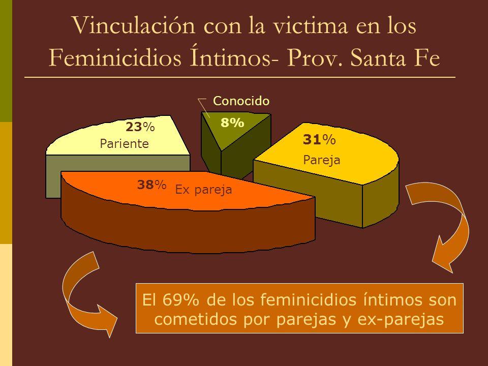 Pareja 31% 38% Ex pareja 23% Pariente 8% Conocido Vinculación con la victima en los Feminicidios Íntimos- Prov.