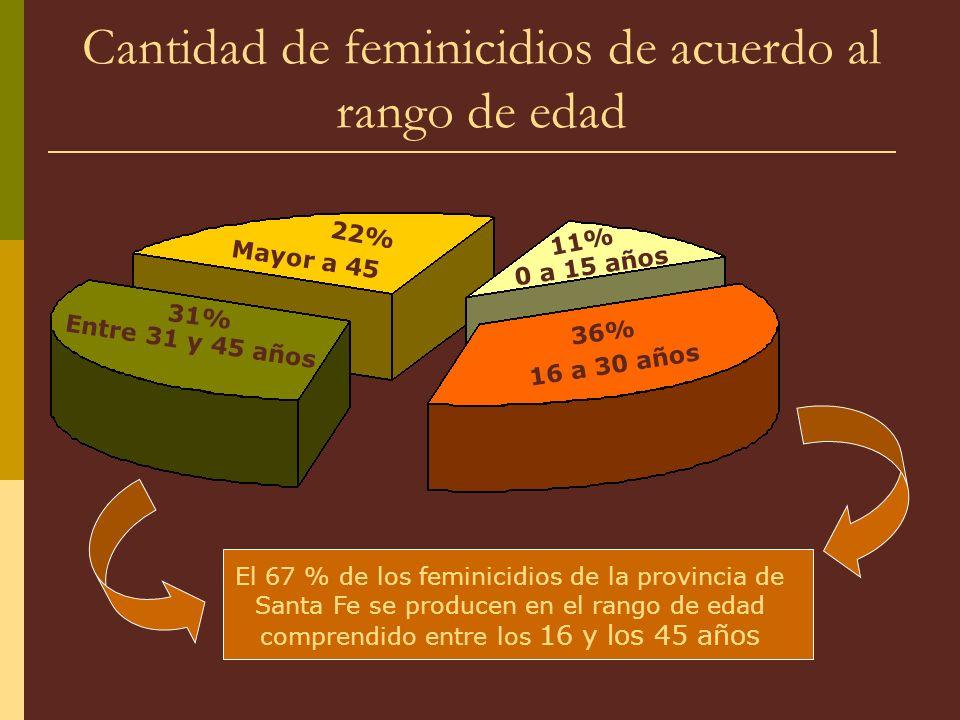 Cantidad de feminicidios de acuerdo al rango de edad 11% 0 a 15 años 16 a 30 años 36% Entre 31 y 45 años 31% Mayor a 45 22% El 67 % de los feminicidios de la provincia de Santa Fe se producen en el rango de edad comprendido entre los 16 y los 45 años