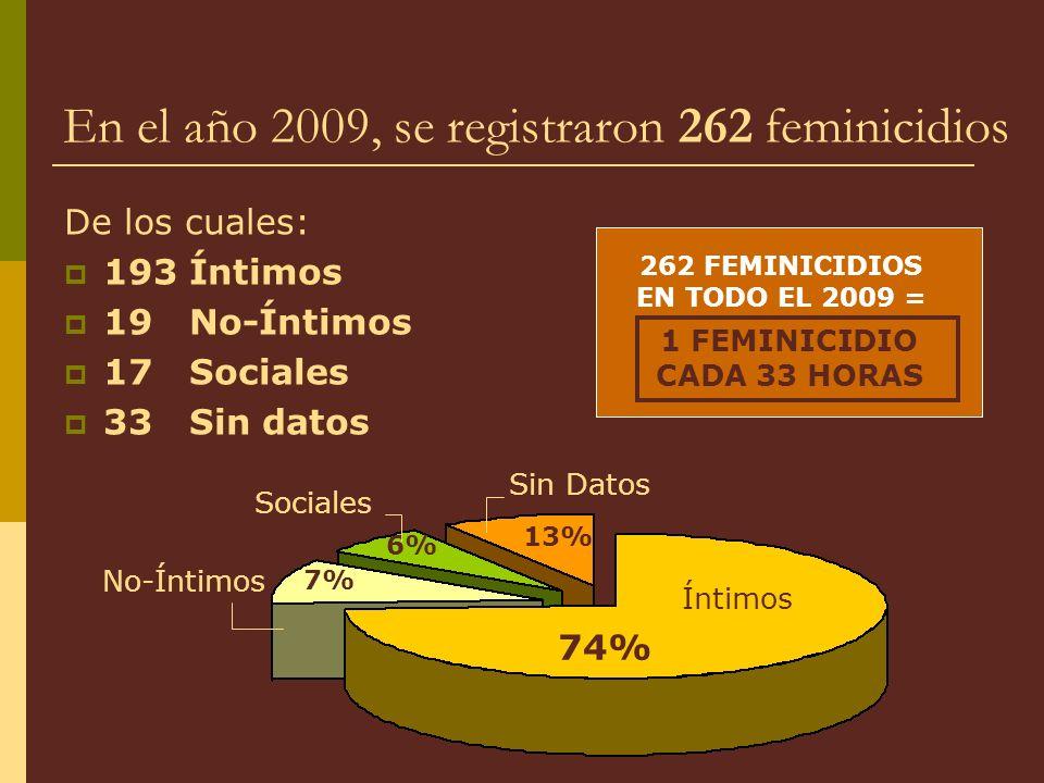 En el año 2009, se registraron 262 feminicidios De los cuales: 193 Íntimos 19 No-Íntimos 17 Sociales 33 Sin datos 262 FEMINICIDIOS EN TODO EL 2009 = 1 FEMINICIDIO CADA 33 HORAS Sin Datos Íntimos Sociales No-Íntimos 74% 7% 6% 13%