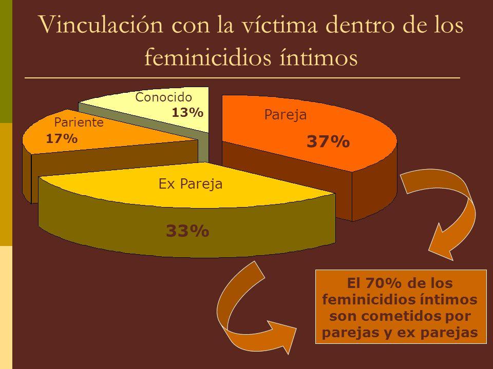 Vinculación con la víctima dentro de los feminicidios íntimos El 70% de los feminicidios íntimos son cometidos por parejas y ex parejas Ex Pareja Pareja Conocido Pariente 33% 37% 13% 17%