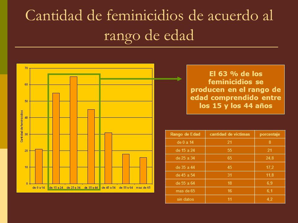 Cantidad de feminicidios de acuerdo al rango de edad Rango de Edadcantidad de víctimasporcentaje de 0 a 14218 de 15 a 245521 de 25 a 346524,8 de 35 a 444517,2 de 45 a 543111,8 de 55 a 64186,9 mas de 65166,1 sin datos114,2 El 63 % de los feminicidios se producen en el rango de edad comprendido entre los 15 y los 44 años